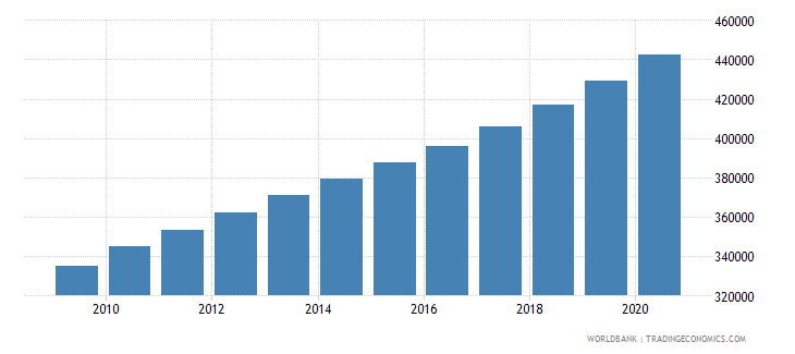 rwanda population of the official age for lower secondary education male number wb data
