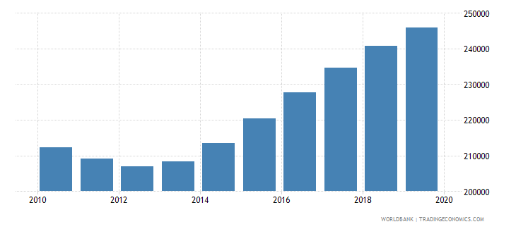 rwanda population of the official age for post secondary non tertiary education male number wb data