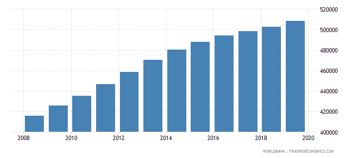 rwanda population of the official age for pre primary education female number wb data