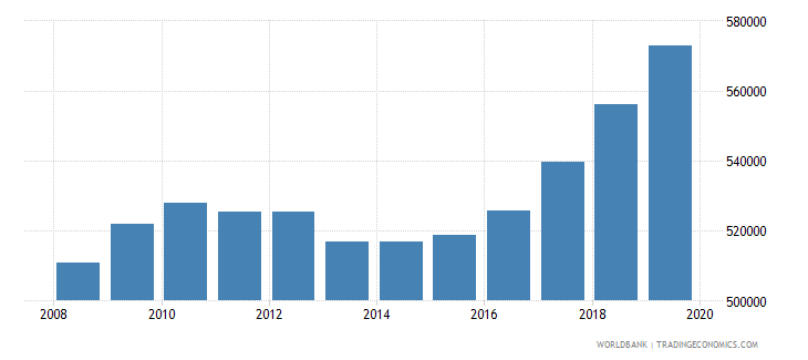 rwanda population of the official age for tertiary education male number wb data