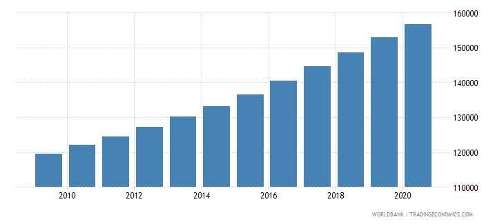 rwanda population of the official age for the last grade of primary education female number wb data