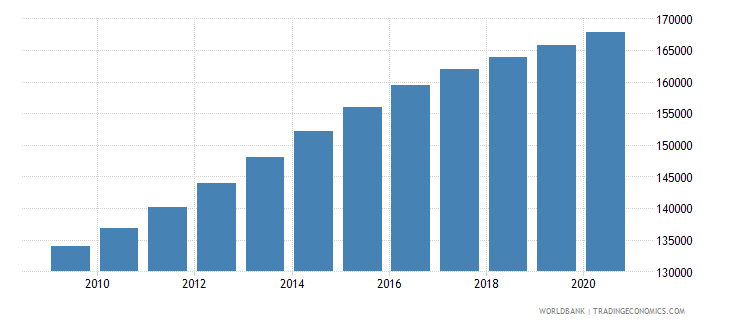 rwanda population of the official entrance age to primary education male number wb data
