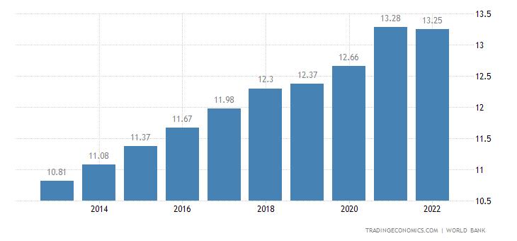 Rwanda Population