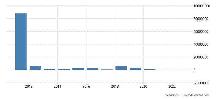 rwanda portfolio equity net inflows bop us dollar wb data