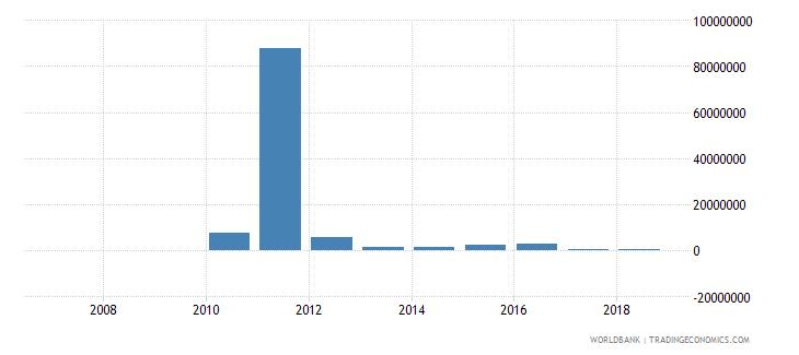 rwanda portfolio investment equity drs us dollar wb data