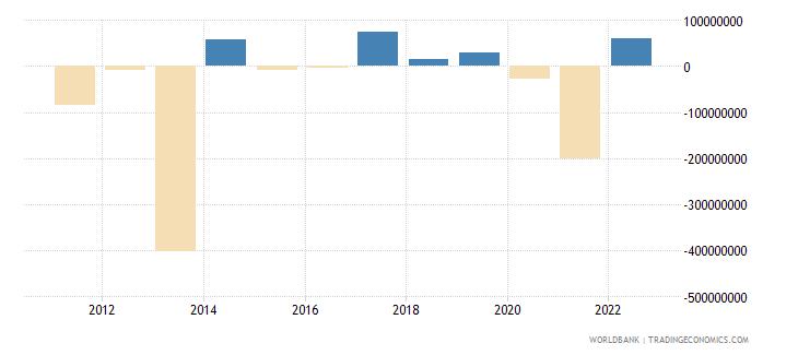 rwanda portfolio investment excluding lcfar bop us dollar wb data
