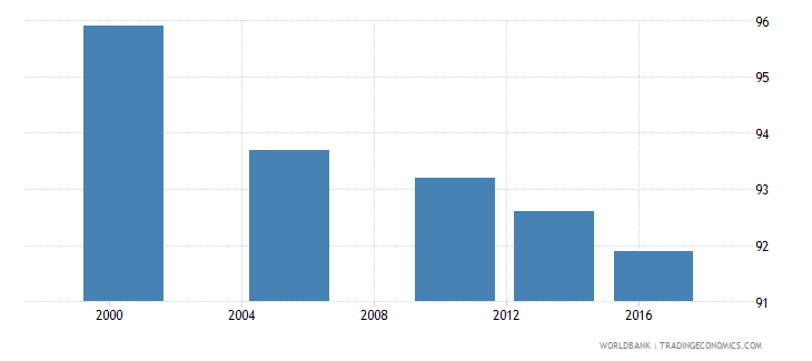 rwanda poverty headcount ratio at $5 50 a day 2011 ppp percent of population wb data