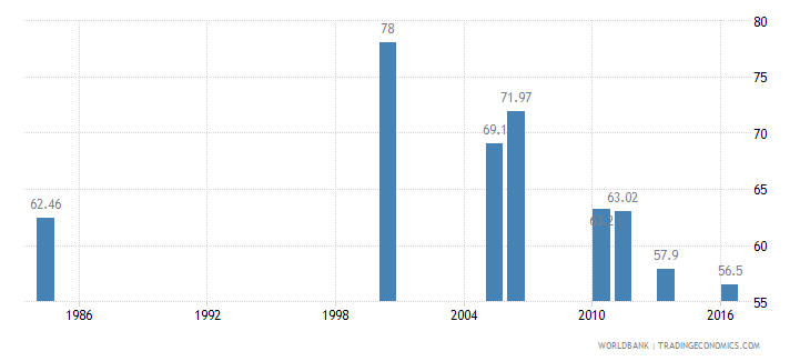 rwanda poverty headcount ratio at dollar1 25 a day ppp percent of population wb data