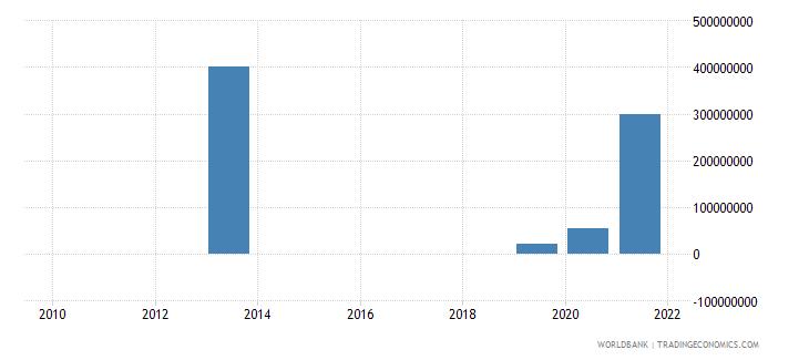 rwanda ppg bonds nfl us dollar wb data