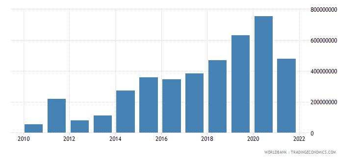 rwanda ppg official creditors nfl us dollar wb data
