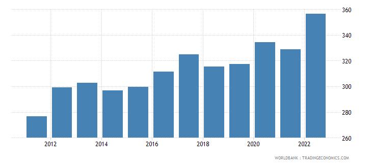 rwanda ppp conversion factor gdp lcu per international dollar wb data
