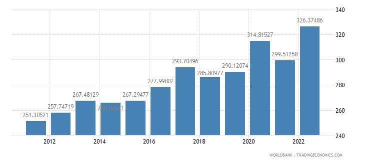 rwanda ppp conversion factor private consumption lcu per international dollar wb data