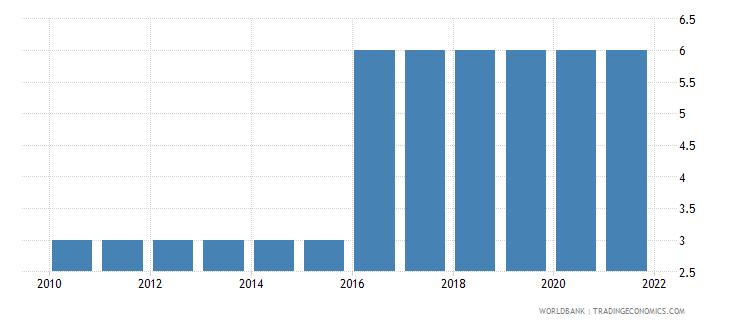rwanda preprimary education duration years wb data