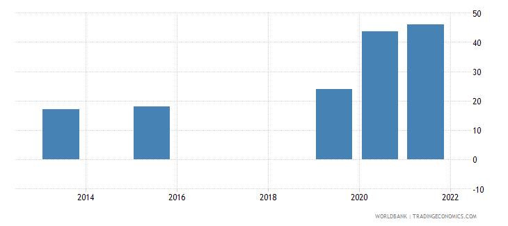 rwanda present value of external debt percent of gni wb data