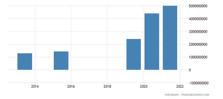 rwanda present value of external debt us dollar wb data