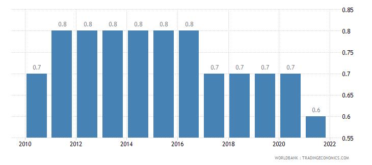 rwanda prevalence of hiv male percent ages 15 24 wb data