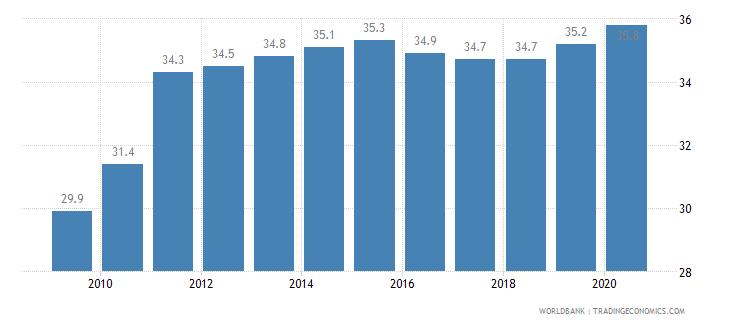 rwanda prevalence of undernourishment percent of population wb data