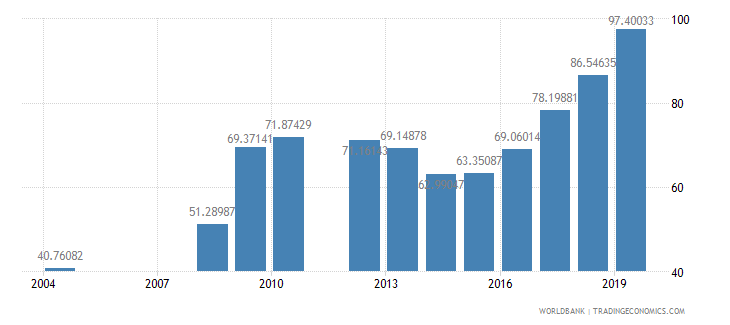 rwanda primary completion rate total percent of relevant age group wb data
