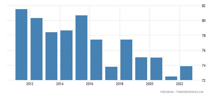 rwanda private consumption percentage of gdp percent wb data