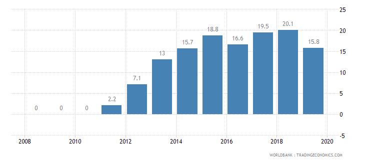 rwanda private credit bureau coverage percent of adults wb data
