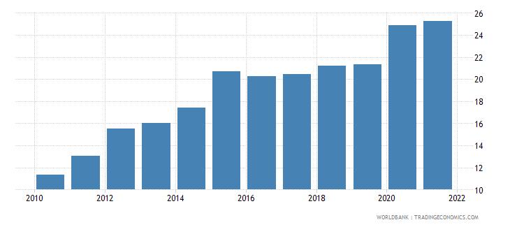 rwanda private credit by deposit money banks to gdp percent wb data