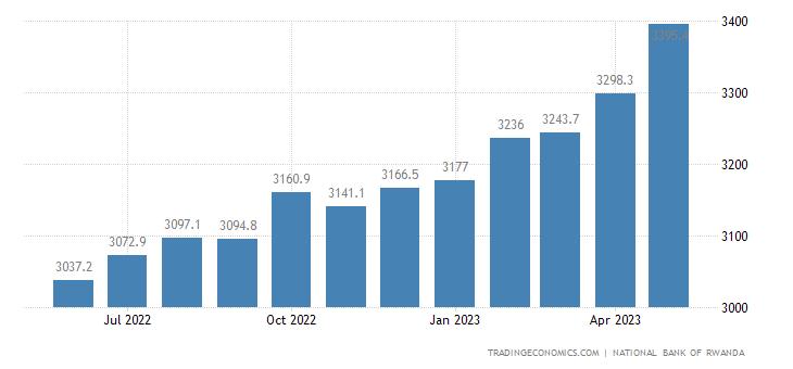 Rwanda Private Sector Credit