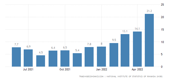 Rwanda Producer Prices Change
