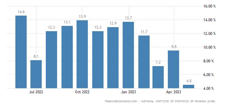 Rwanda Producer Prices Change