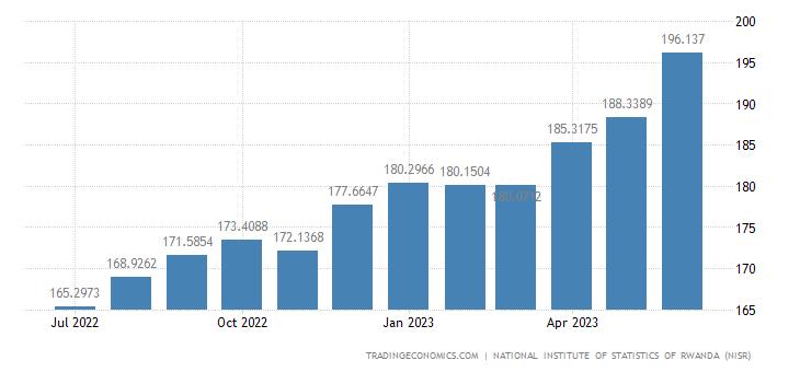 Rwanda Producer Prices