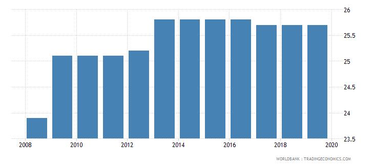 rwanda profit tax percent of commercial profits wb data