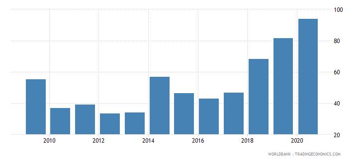 rwanda provisions to nonperforming loans percent wb data