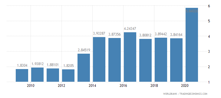 rwanda public and publicly guaranteed debt service percent of exports excluding workers remittances wb data