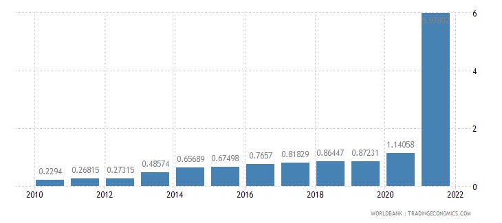 rwanda public and publicly guaranteed debt service percent of gni wb data