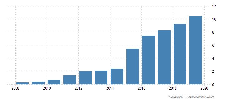 rwanda public credit registry coverage percent of adults wb data