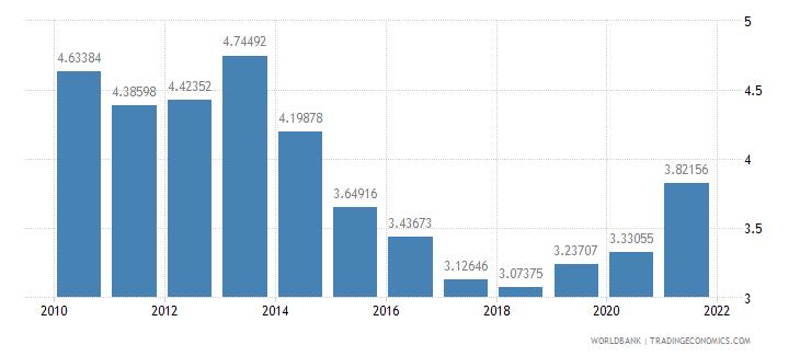 rwanda public spending on education total percent of gdp wb data