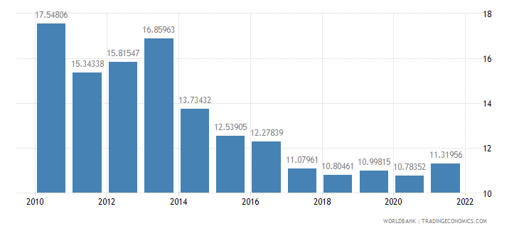 rwanda public spending on education total percent of government expenditure wb data
