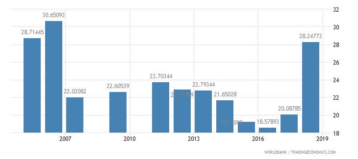 rwanda pupil teacher ratio secondary wb data