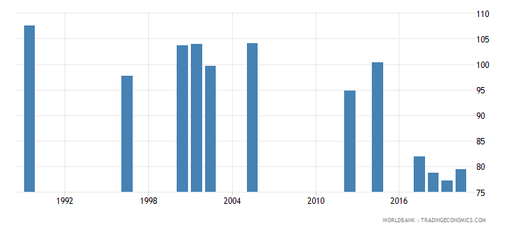 rwanda ratio of female to male labor force participation rate percent national estimate wb data