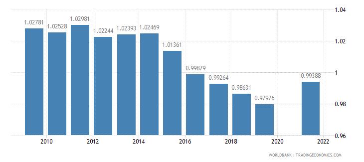 rwanda ratio of female to male primary enrollment percent wb data