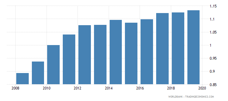 rwanda ratio of female to male secondary enrollment percent wb data