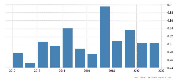 rwanda ratio of female to male tertiary enrollment percent wb data