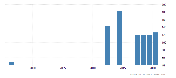 rwanda ratio of female to male youth unemployment rate percent ages 15 24 national estimate wb data