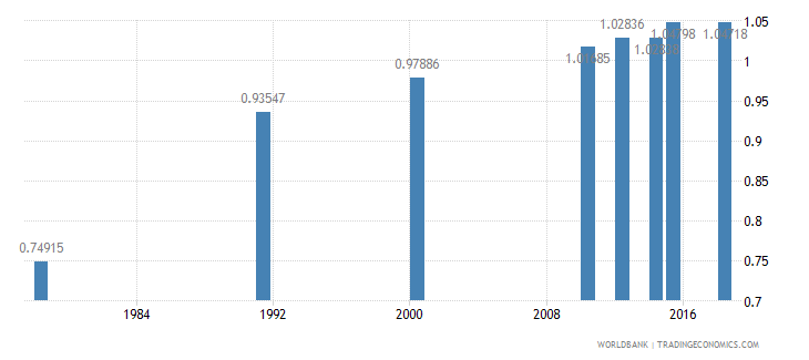 rwanda ratio of young literate females to males percent ages 15 24 wb data