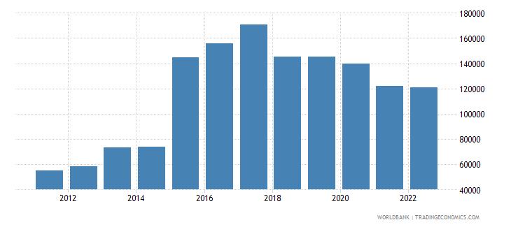 rwanda refugee population by country or territory of asylum wb data