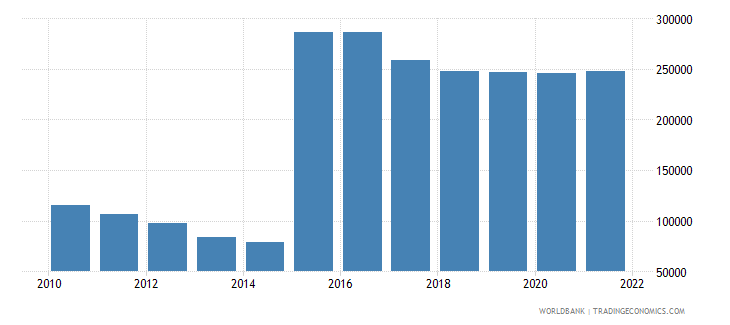 rwanda refugee population by country or territory of origin wb data