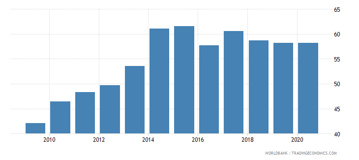 rwanda regulatory quality percentile rank wb data