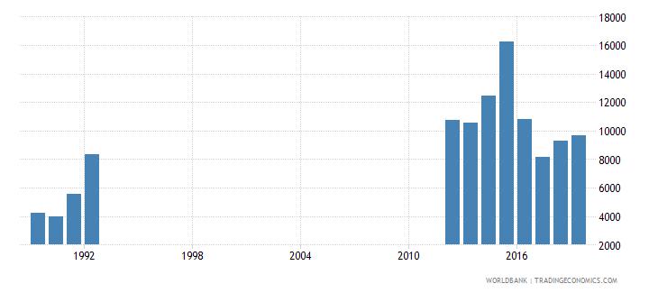 rwanda repeaters in grade 1 of lower secondary general education both sexes number wb data