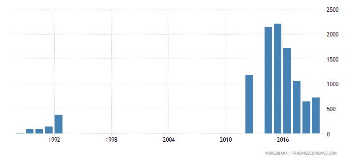 rwanda repeaters in grade 3 of lower secondary general education both sexes number wb data