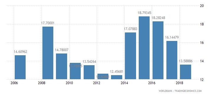 rwanda repeaters primary total percent of total enrollment wb data
