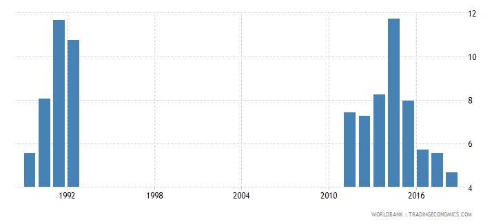 rwanda repetition rate in grade 1 of lower secondary general education female percent wb data
